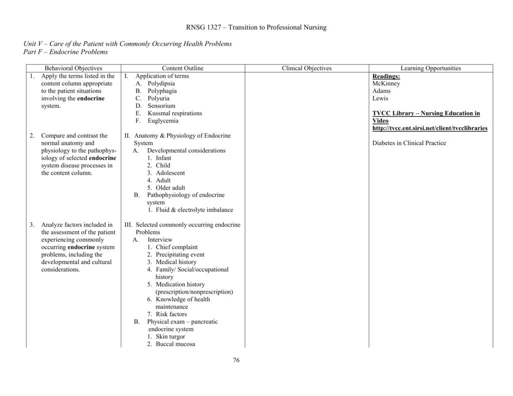 Part F: Endocrine System