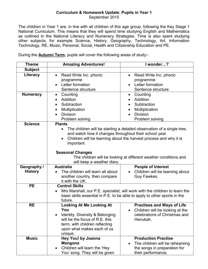 Y1 Curriculum Letter Autumn 2015