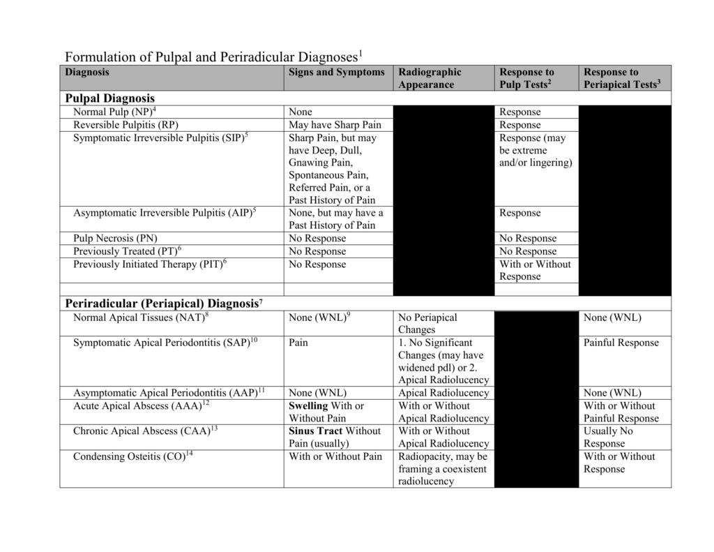 Pulpitis: Symptoms and Treatment Methods 90