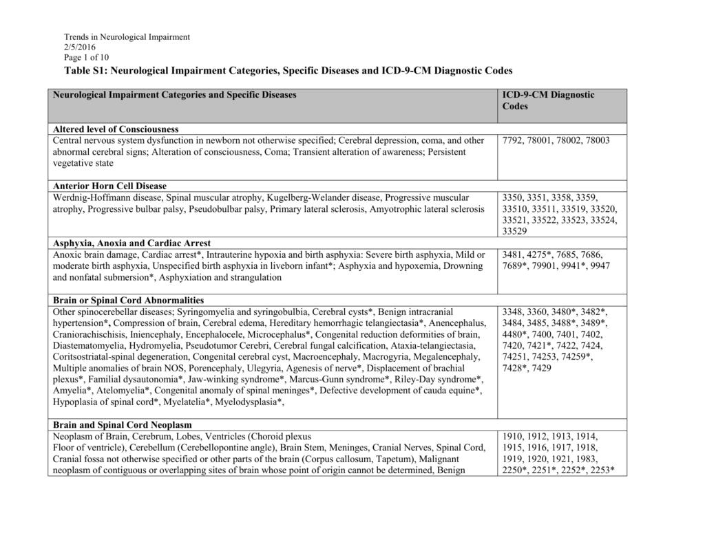 appendix table: neurological impairment categories, Muscles