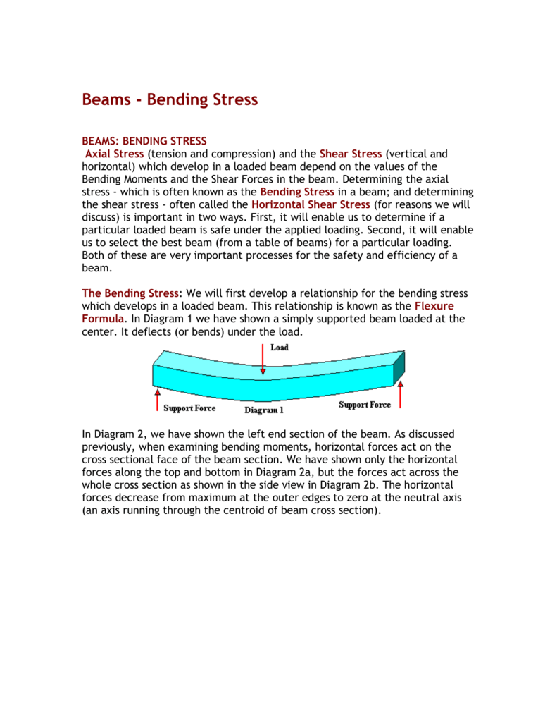 Bending Stress Beam Diagram And Formulas