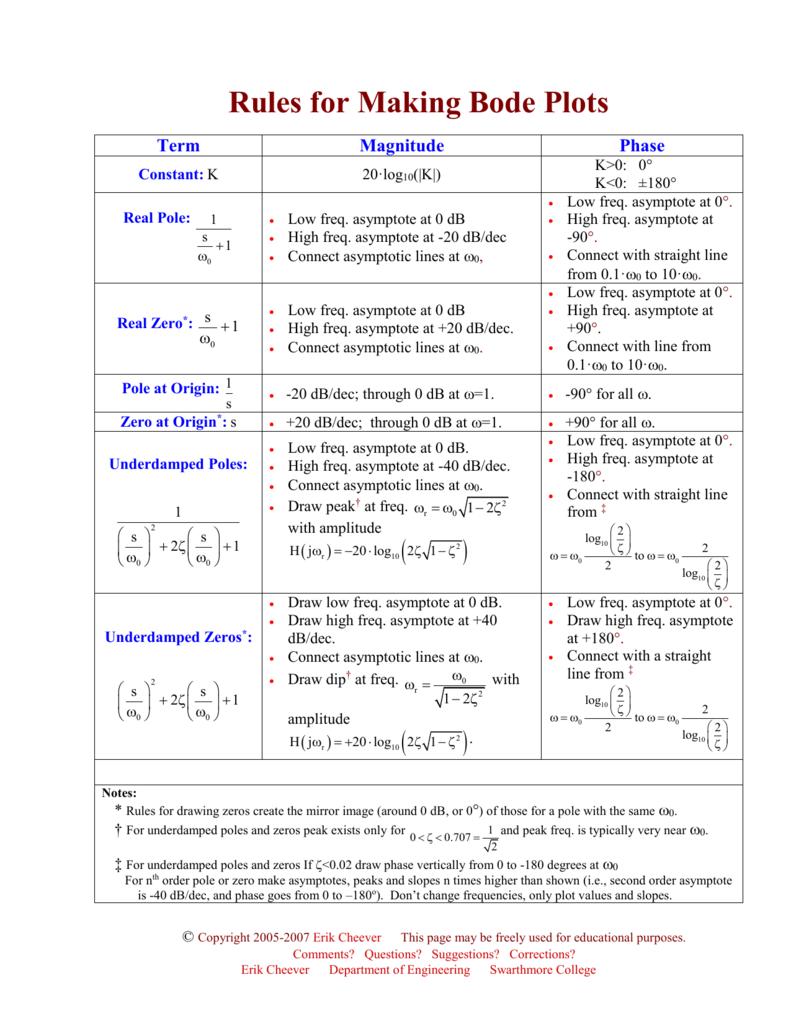 Bode plot cheat sheet mersnoforum bode plot cheat sheet ccuart Images