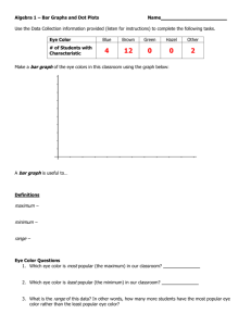 Algebra 1 – Bar Graphs and Dot Plots