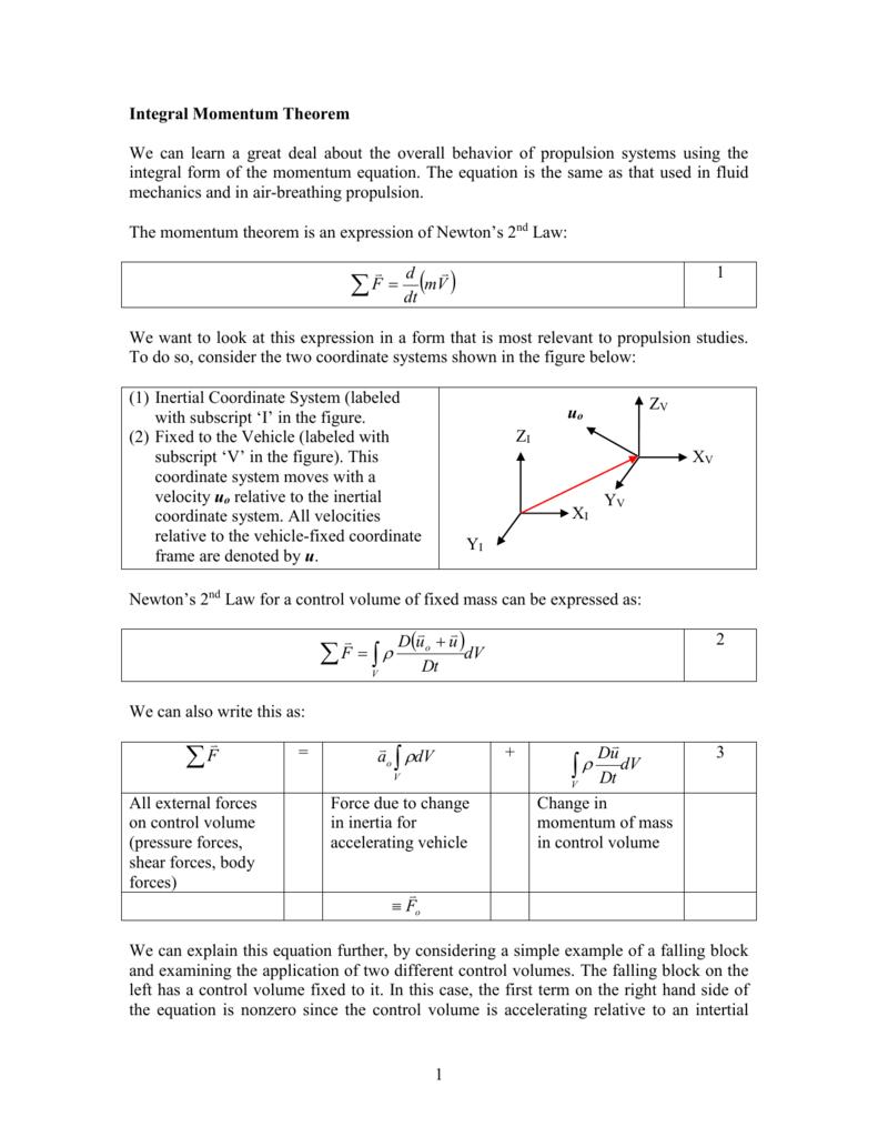 Integral Momentum Theorem