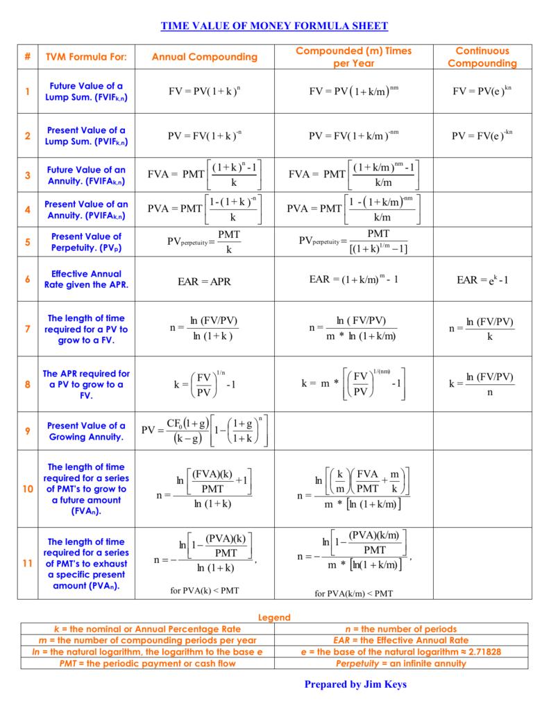 Time Value of Money Formula Sheet