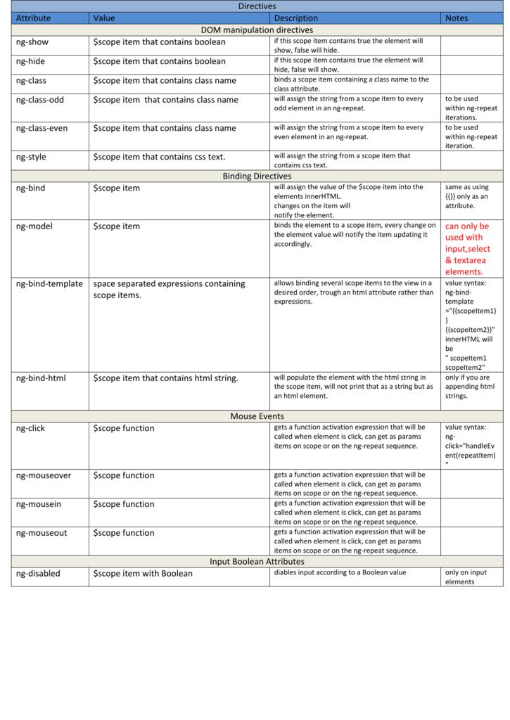 Directives Notes Description Value Attribute Dom Manipulation
