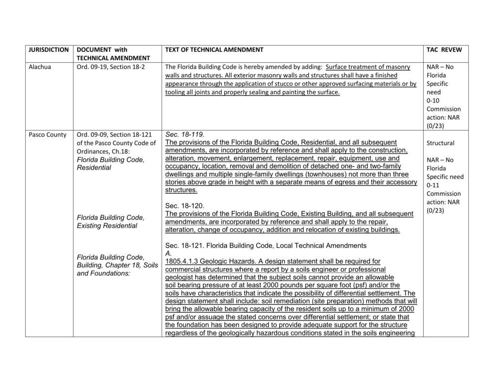 Pasco county code of ordinances
