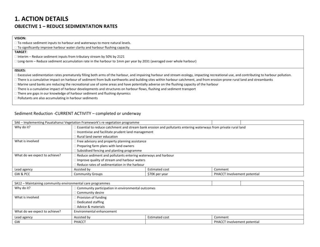 Detailed Action Plan - Porirua Harbour Trust