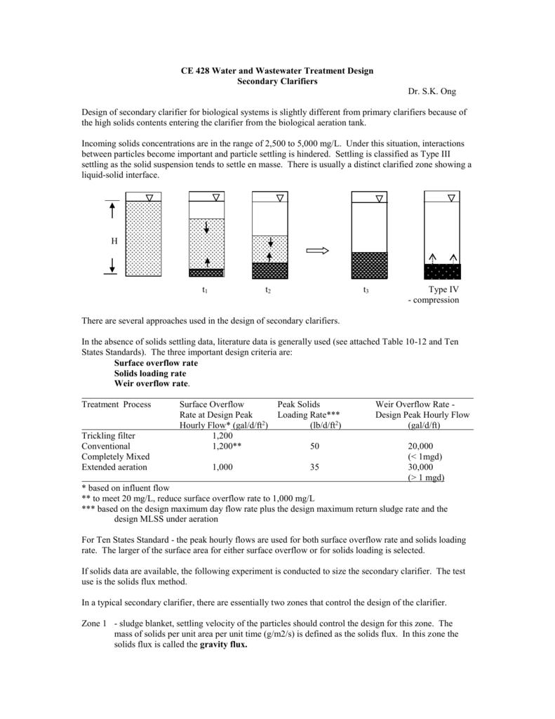 CE 428 Secondary Cla