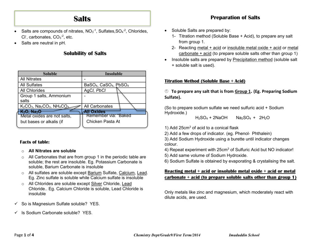 Notes worksheet on salts gamestrikefo Image collections