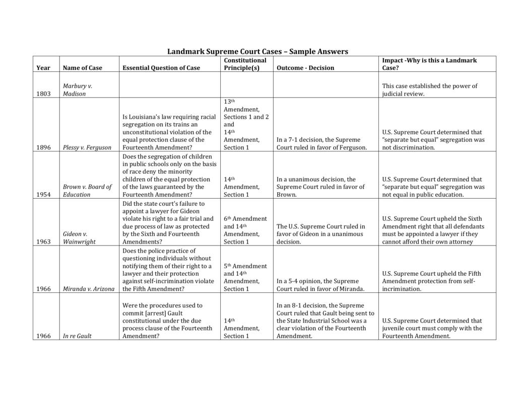 37+ Brown v board of education 1954 worksheet answers Online