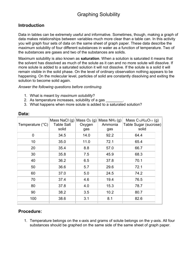 Worksheets Solubility Curves Worksheet Answers graphing solubility introduction data in tables can be extremely