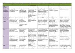 Brain research methods table