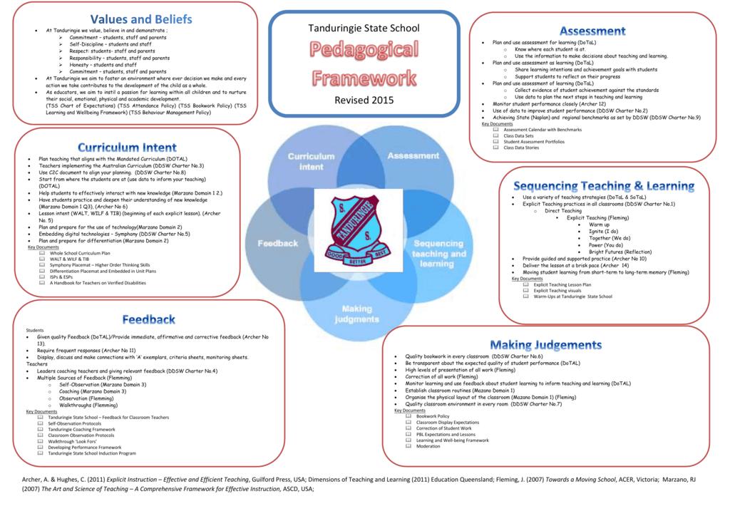 Tanduringie Pedagogical Framework