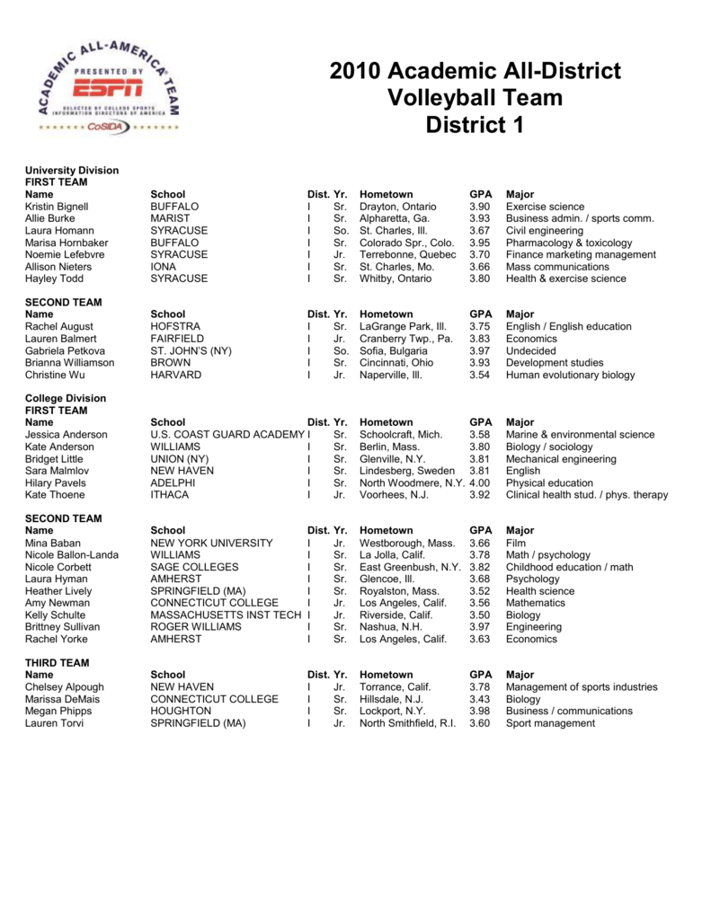 2010 Academic All District Volleyball Team District 1