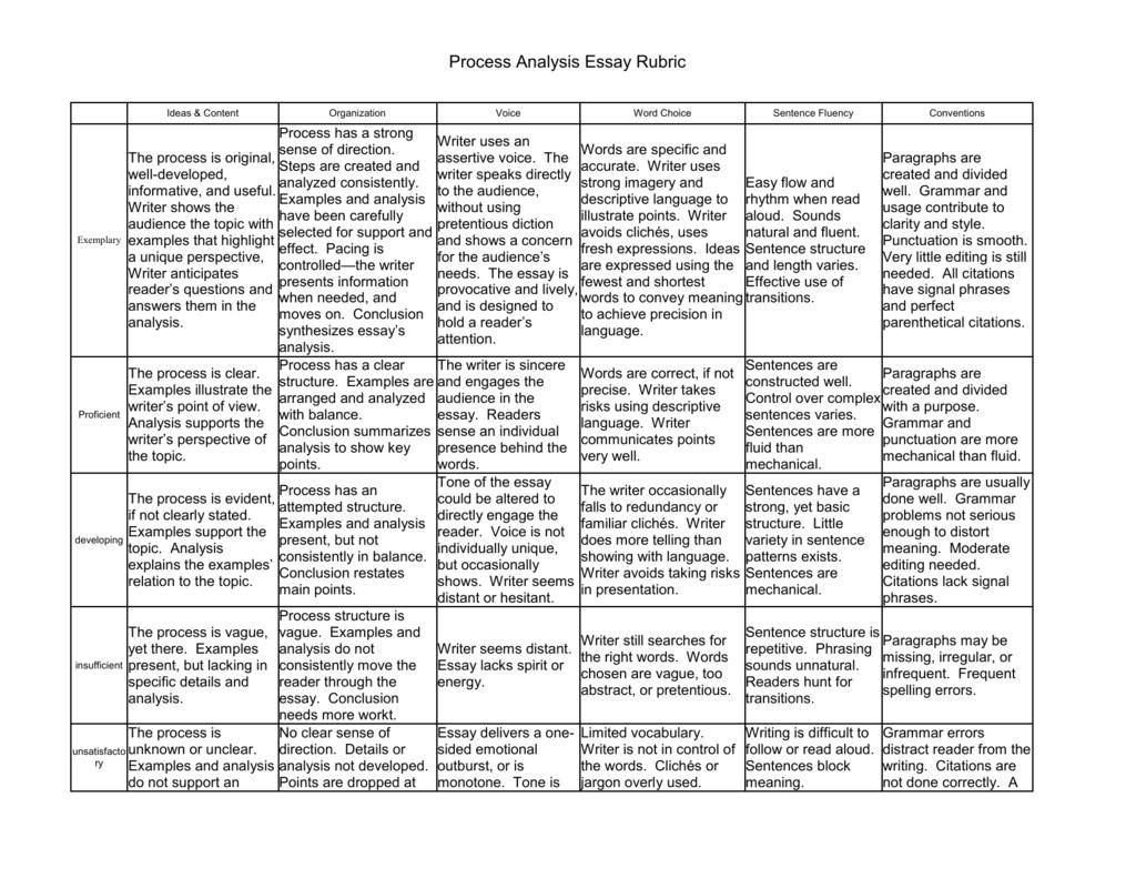 evaluation essay rubric