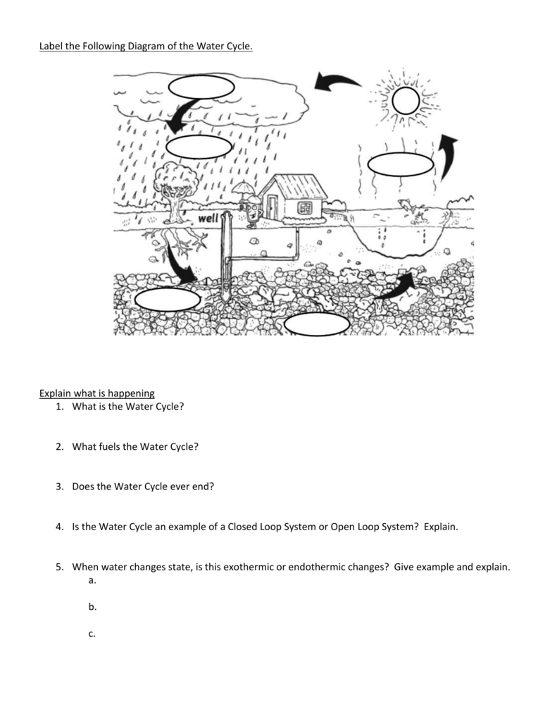 Label the following diagram of the water cycle explain what is ccuart Gallery