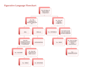 Figurative Language Flowchart