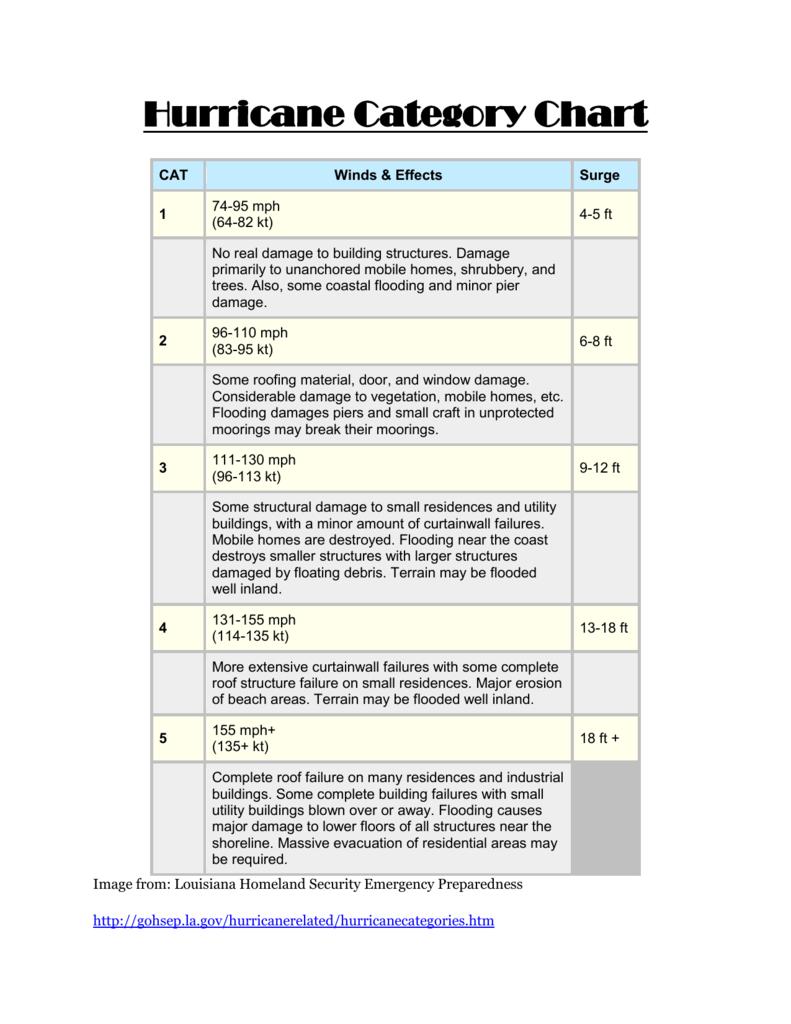 Hurricane Category Chart
