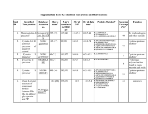 Supplementary Table S2: Identified Tear proteins and their functions