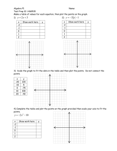 Algebra P1 Name: Test Prep 10 HW#35 Make a table of values for
