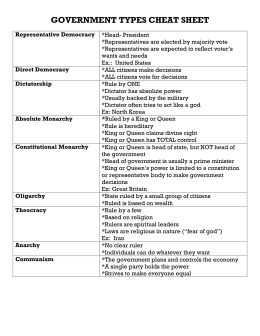 Types of Government Fact Sheet