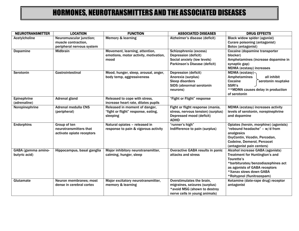 Hormones, Neurotransmitters and Related Diseases