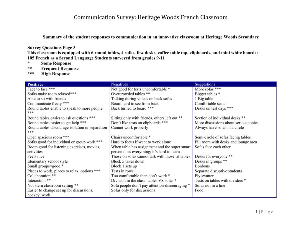 Communication Survey: Heritage Woods French Classroom