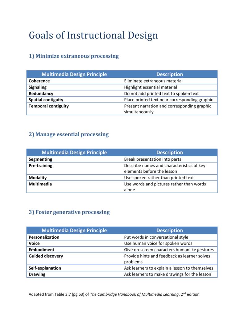 Goals Of Instructional Design Handout