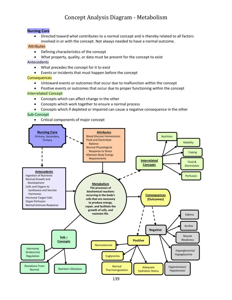 Concept Analysis Diagram