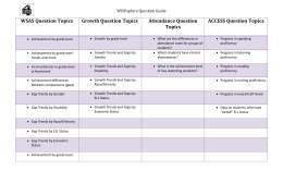 3 CESA 4 Data Inquiry Question Topics Placemat
