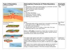 Type of Boundary Description/Features of Plate