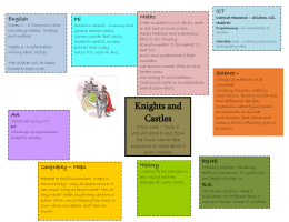 Topic Web-Term 5 Knights and Castles part 2 2015