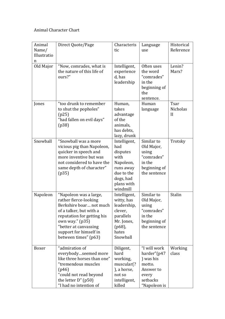 Animal Farm Character Chart Kisenglish9