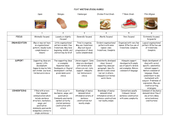 FCAT Writing Food Rubric - the School District of Palm Beach County