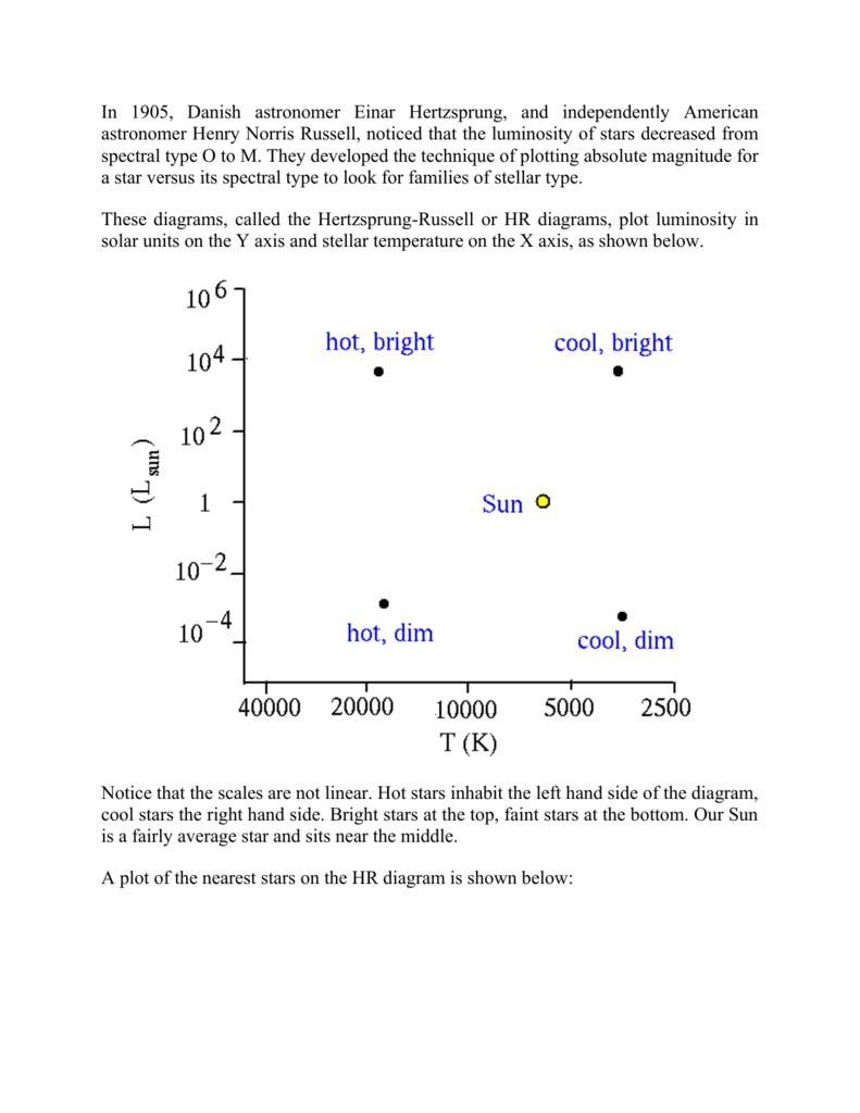 spectral diagramPlot Of The Nearest Stars On The Hr Diagram Is Shown Below #5