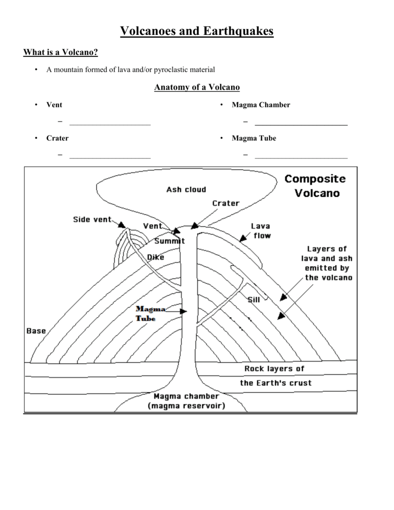Anatomy Of A Volcano - Anatomy Drawing Diagram