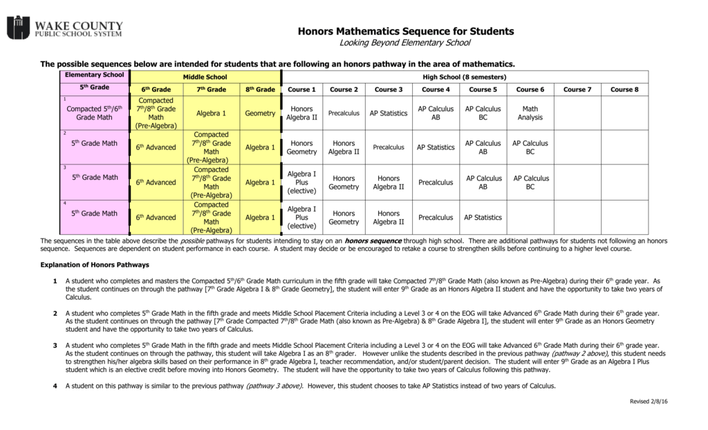 Honors Mathematics Sequence Looking beyond Elementary
