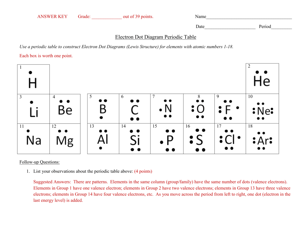 Answer key electron dot diagram periodic table pooptronica Choice Image