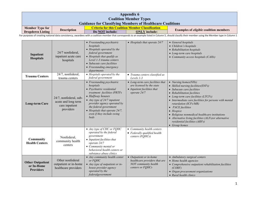 Appendix 6_Classifying Healthcare Coalition