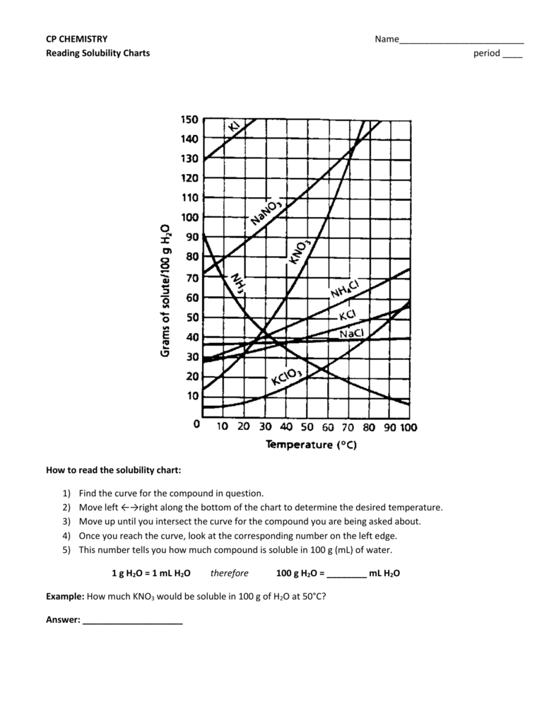 Cp Reading Solubility Charts