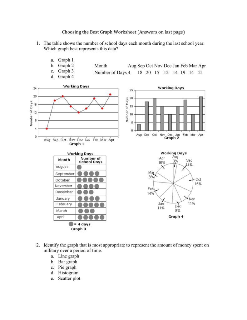 worksheet Bar Graphs And Histograms Worksheets choosing the best graph worksheet answers on last page the