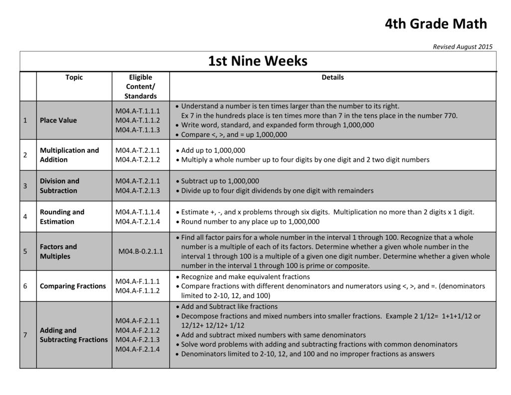 4th Grade Math Curriculum