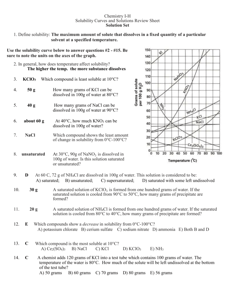 Solubility Curves and Solutions Review Sheet