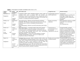 Table 1 : Description of studies included in the review (1/2) Authors