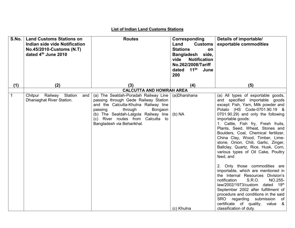 List of Indian Land Customs Stations S.No. (1) Land Customs