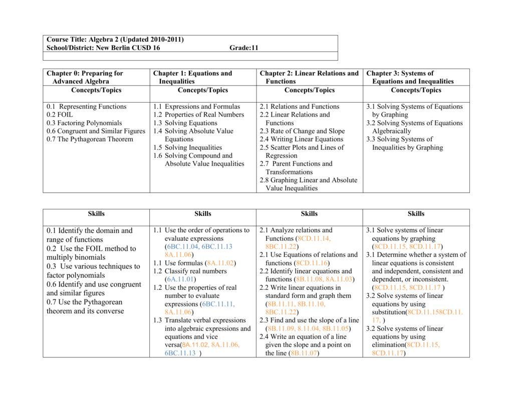 Algebra 2 - New Berlin CUSD 16