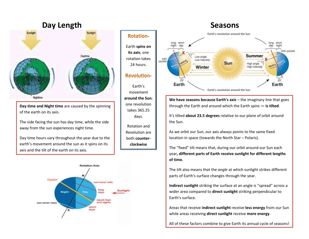 Day Length and Seasons Graphic Organizer
