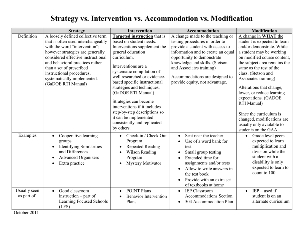 Iep Planning Accommodations And >> Strategy Intervention Accommodation And Modification Chart