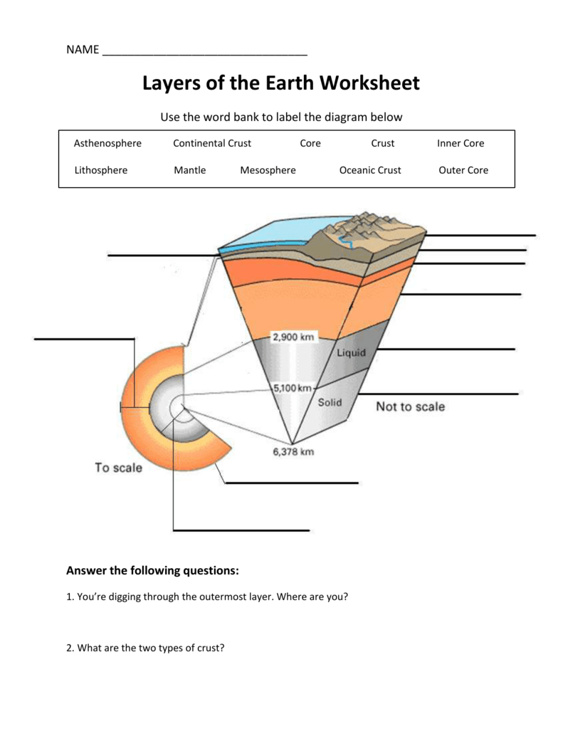 It is a picture of Sweet Earth Layers Worksheet Printable